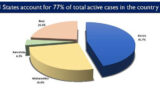 33 States/UTs have less than 5,000 Active Corona Cases